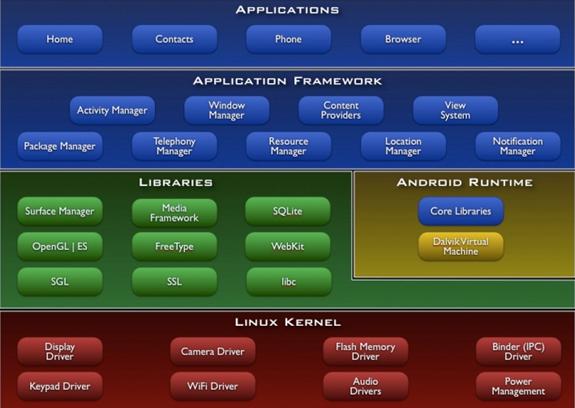 architettura android