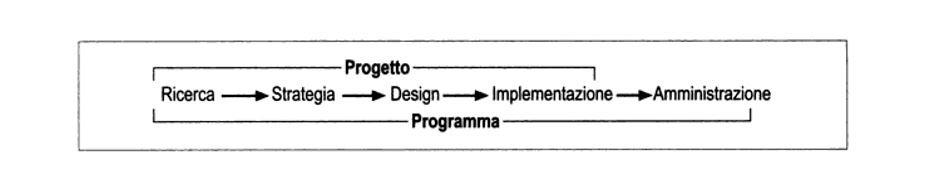 fasi sviluppo architettura informazione progetti sito web