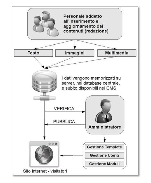 Schema della gestione e pubblicazione dei contenuti tramite WCMS