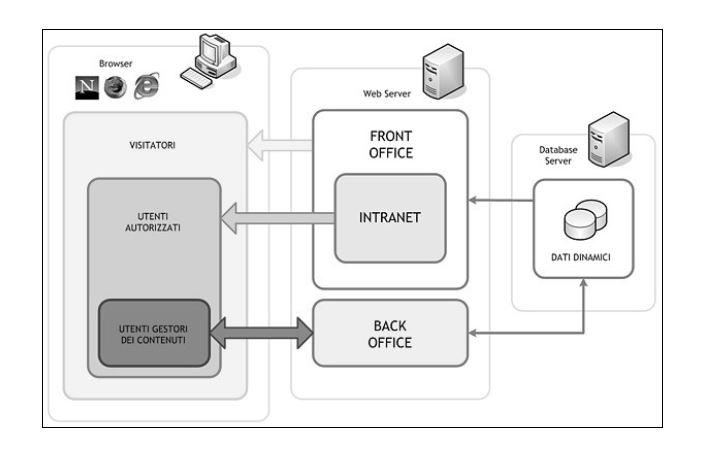 Schema di interazione utenti-contenuti in un generico WCMS