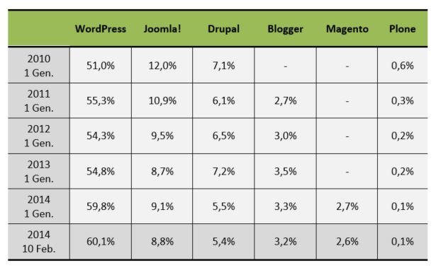 Andamento di utilizzo dei Web CMS dal 2010 al 2014