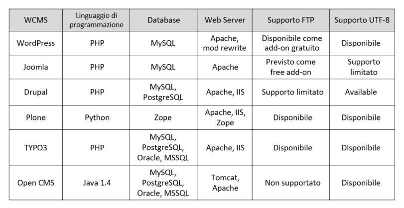 Comparazione tra differenti Web CMS Open Source